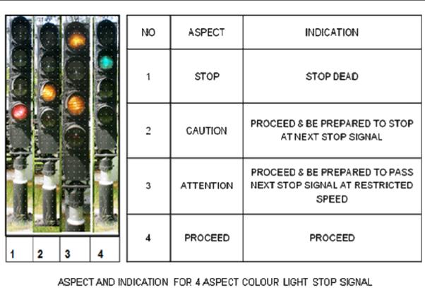 Train Signal Controls