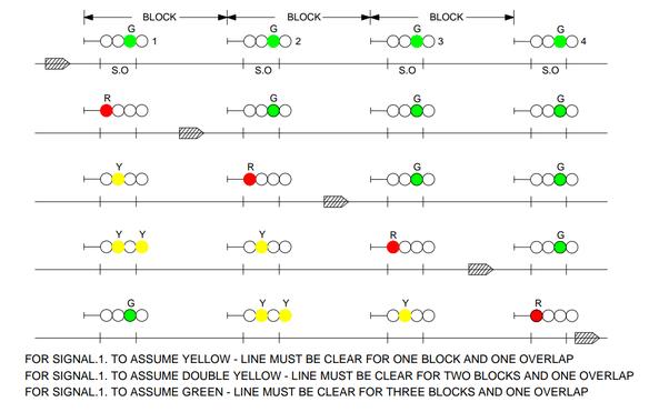Train Signaling Interlock